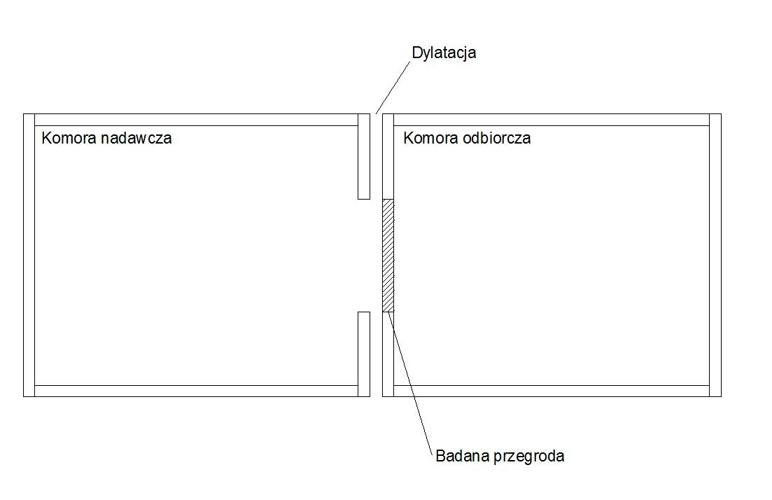 wskaźniki izolacyjności akustycznej - laboratorium